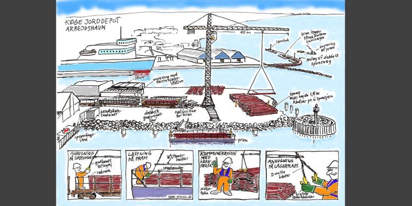 Sikkerhed og organisation på arbejdshavnen (1)